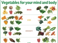 Veg for mind and body crop